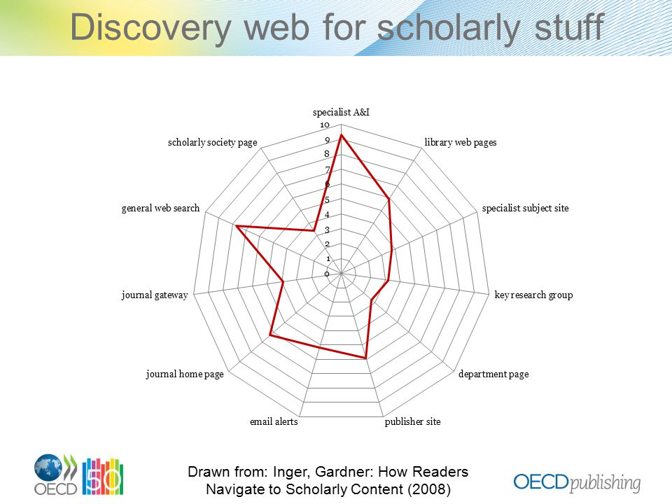Discovery web for scholarly stuff Drawn from: Inger, Gardner: How Readers Navigate to Scholarly Content (2008)