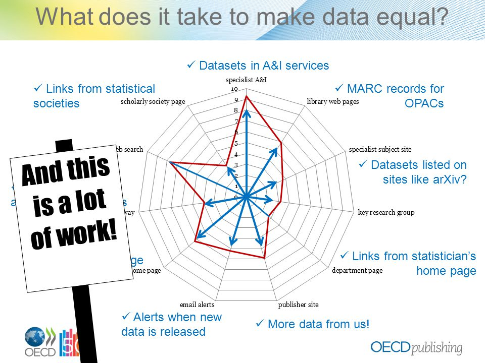 What does it take to make data equal.