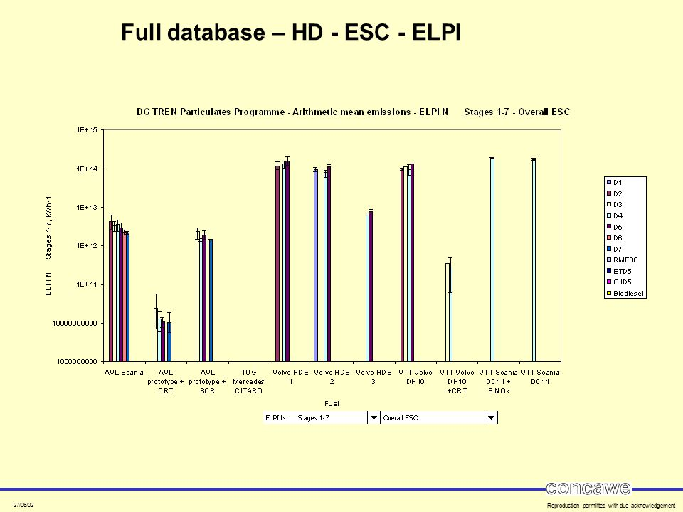 27/06/02 Reproduction permitted with due acknowledgement Full database – HD - ESC - ELPI