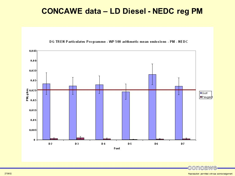 27/06/02 Reproduction permitted with due acknowledgement CONCAWE data – LD Diesel - NEDC reg PM