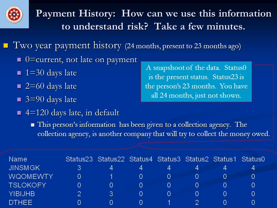Payment History: How can we use this information to understand risk? Take a few minutes. Two year payment history (24 months, present to 23 months ago