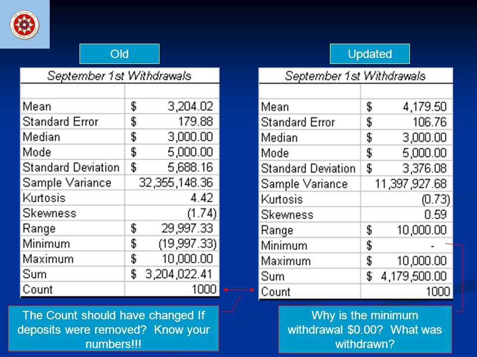 OldUpdated The Count should have changed If deposits were removed? Know your numbers!!! Why is the minimum withdrawal $0.00? What was withdrawn?