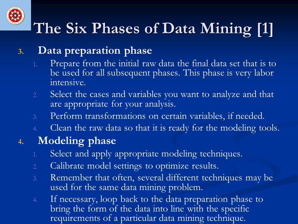 The Six Phases of Data Mining [1] 5.5. Evaluation phase 1.