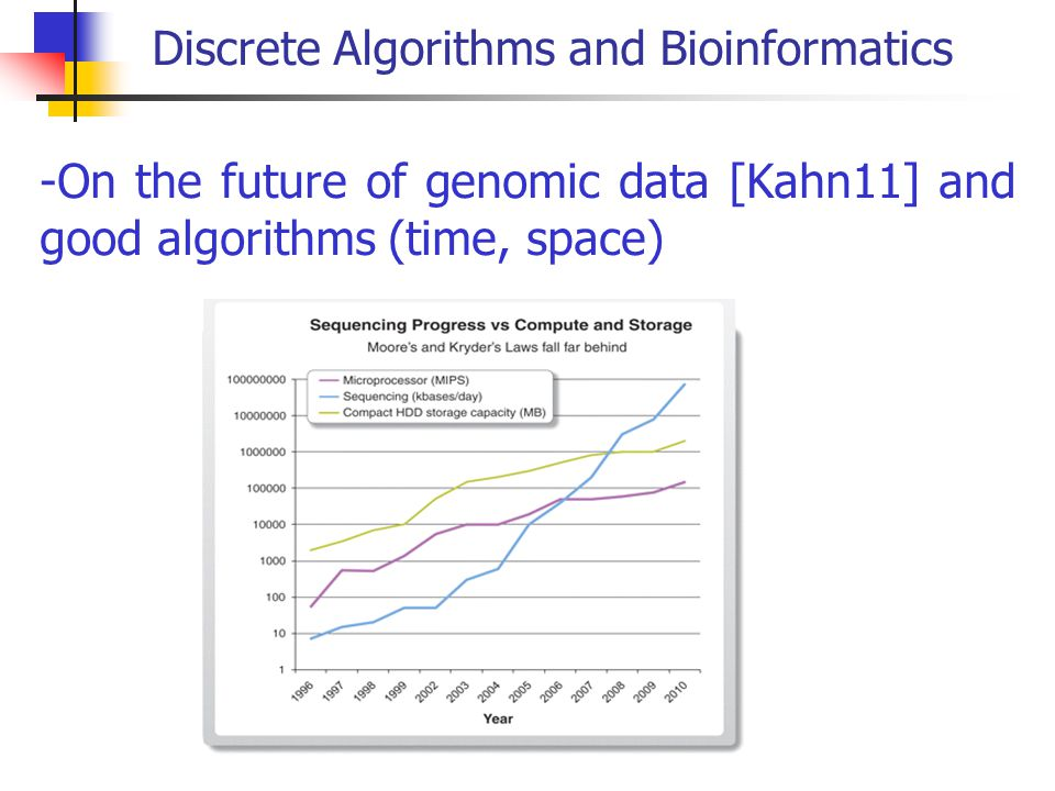 Discrete Algorithms and Bioinformatics -On the future of genomic data [Kahn11] and good algorithms (time, space)