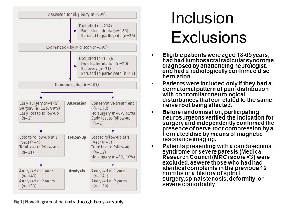 Inclusion Exclusions Eligible patients were aged 18-65 years, had had lumbosacral radicular syndrome diagnosed by anattending neurologist, and had a r