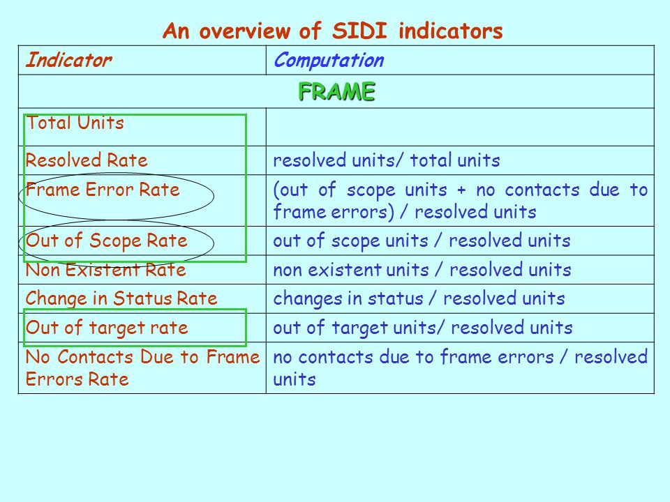 IndicatorComputation FRAME Total Units Resolved Rateresolved units/ total units Frame Error Rate(out of scope units + no contacts due to frame errors) / resolved units Out of Scope Rateout of scope units / resolved units Non Existent Ratenon existent units / resolved units Change in Status Ratechanges in status / resolved units Out of target rateout of target units/ resolved units No Contacts Due to Frame Errors Rate no contacts due to frame errors / resolved units An overview of SIDI indicators