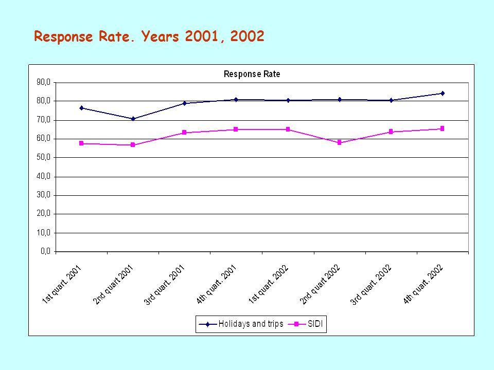 Response Rate. Years 2001, 2002