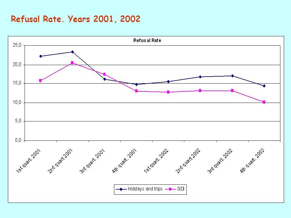 Refusal Rate. Years 2001, 2002