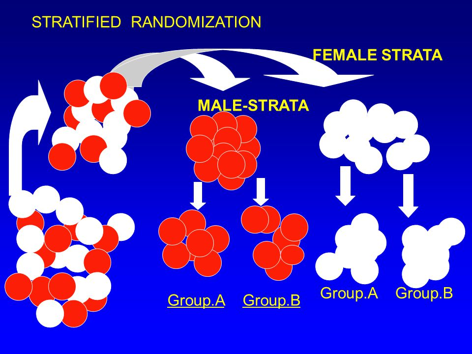 STRATIFIED RANDOMIZATION Group.A Group.B MALE-STRATA FEMALE STRATA