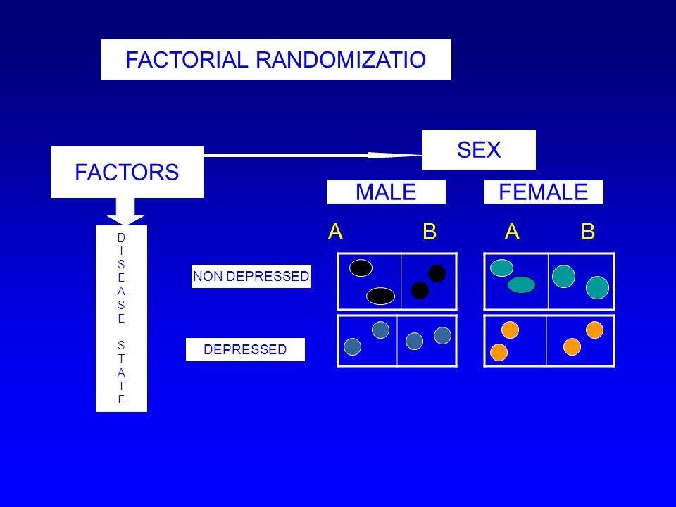 FACTORIAL RANDOMIZATIO FACTORS MALE SEX DEPRESSED NON DEPRESSED FEMALE DISEASESTATEDISEASESTATE A B