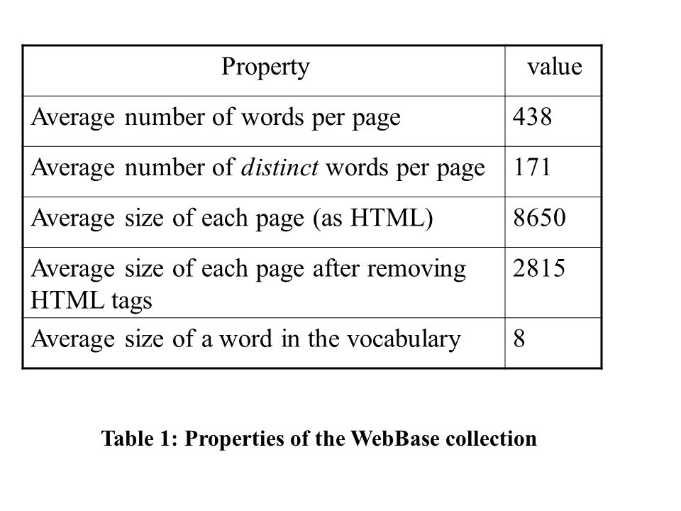 valueProperty 438Average number of words per page 171Average number of distinct words per page 8650Average size of each page (as HTML) 2815Average size of each page after removing HTML tags 8Average size of a word in the vocabulary Table 1: Properties of the WebBase collection