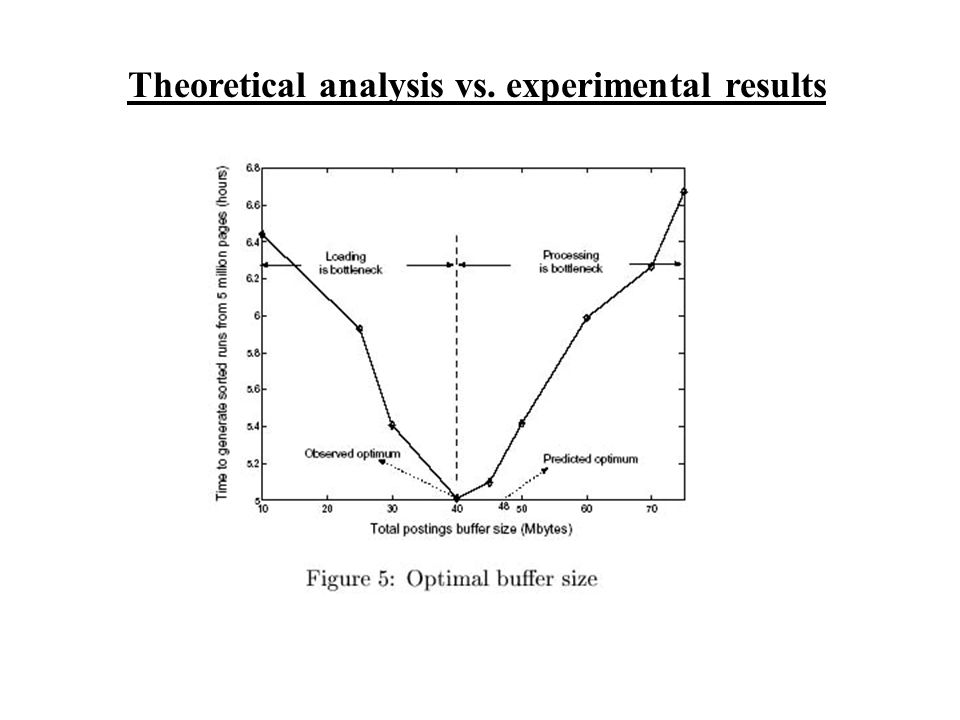 Theoretical analysis vs. experimental results