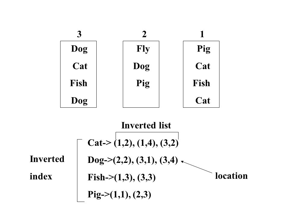 Pig Cat Fish Cat Fly Dog Pig Dog Cat Fish Dog 123 Inverted list Cat-> (1,2), (1,4), (3,2) Dog->(2,2), (3,1), (3,4) Fish->(1,3), (3,3) Pig->(1,1), (2,3) Inverted index location