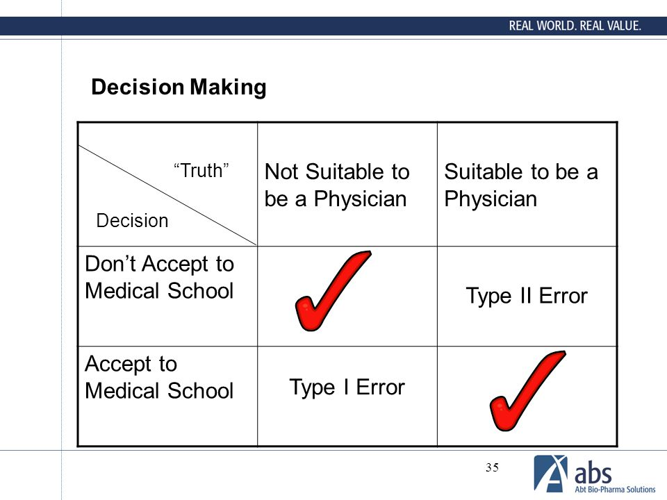 35 Decision Making Not Suitable to be a Physician Suitable to be a Physician Don't Accept to Medical School Type II Error Accept to Medical School Dec