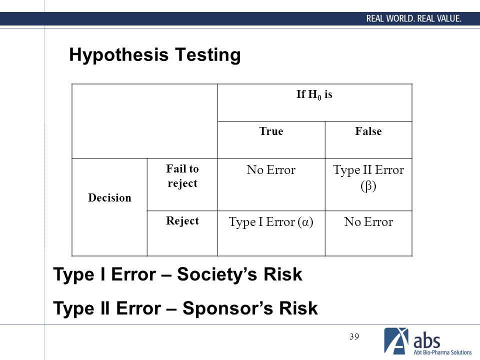 39 Hypothesis Testing If H 0 is TrueFalse Decision Fail to reject No ErrorType II Error (β) Reject Type I Error (α)No Error Type I Error – Society's R