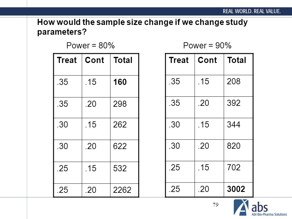 79 How would the sample size change if we change study parameters? TreatContTotal.35.15160.35.20298.30.15262.30.20622.25.15532.25.202262 TreatContTota