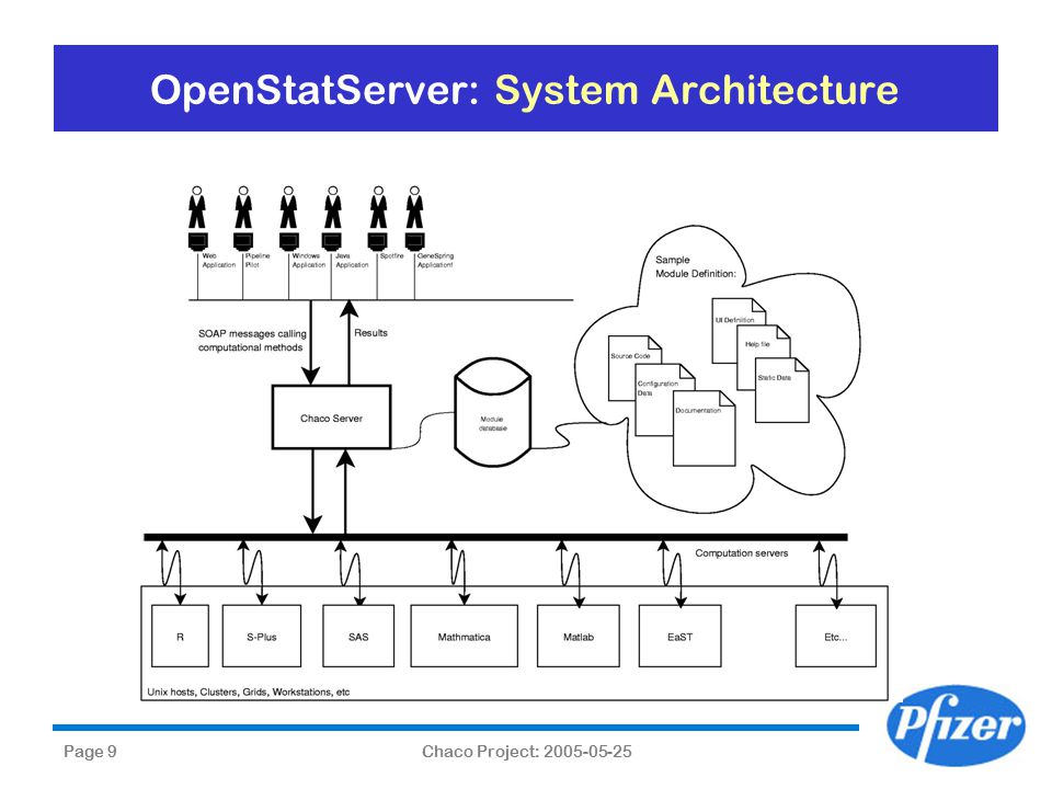 Page 9Chaco Project: 2005-05-25 OpenStatServer: System Architecture