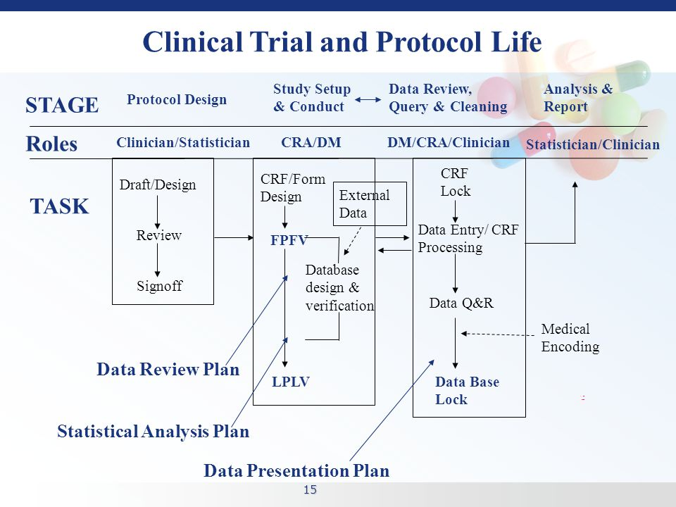 15 Protocol Design Study Setup & Conduct Data Base Lock Analysis & Report Draft/Design Review CRF/Form Design Signoff FPFV Database design & verification LPLV CRF Lock Data Review, Query & Cleaning Clinical Trial and Protocol Life STAGE TASK Data Entry/ CRF Processing Data Q&R External Data Statistical Analysis Plan Data Review Plan Data Presentation Plan Medical Encoding Clinician/StatisticianCRA/DM Statistician/Clinician DM/CRA/Clinician Roles
