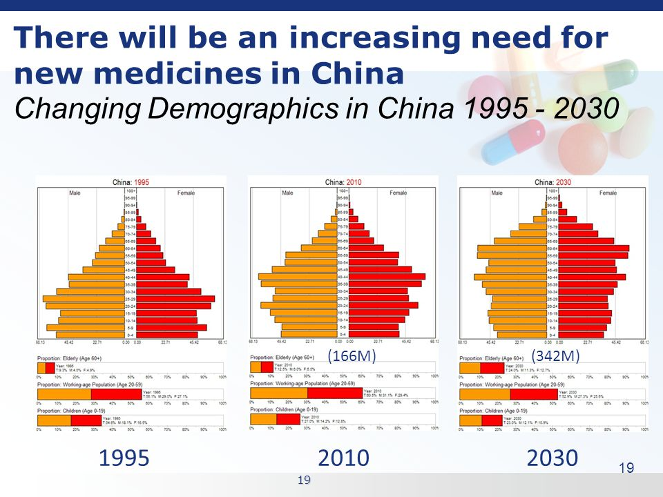 19 There will be an increasing need for new medicines in China Changing Demographics in China 1995 - 2030 199520102030 19 (166M)(342M)