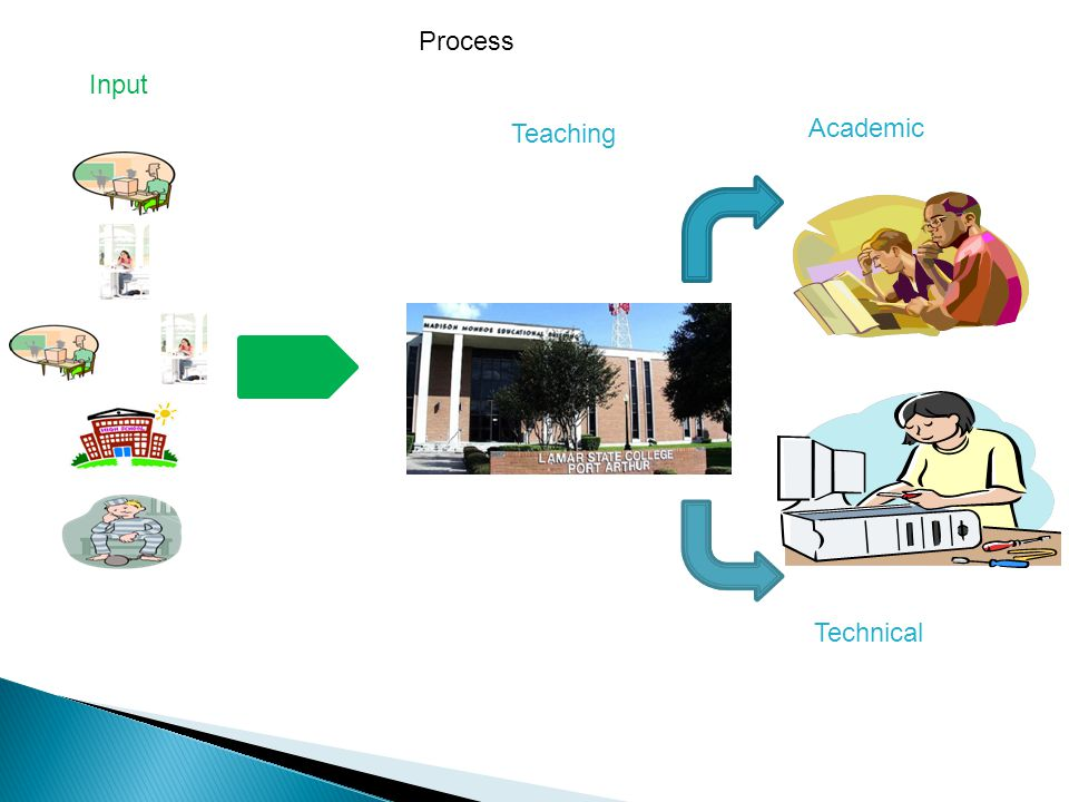Input Teaching Academic Technical Process