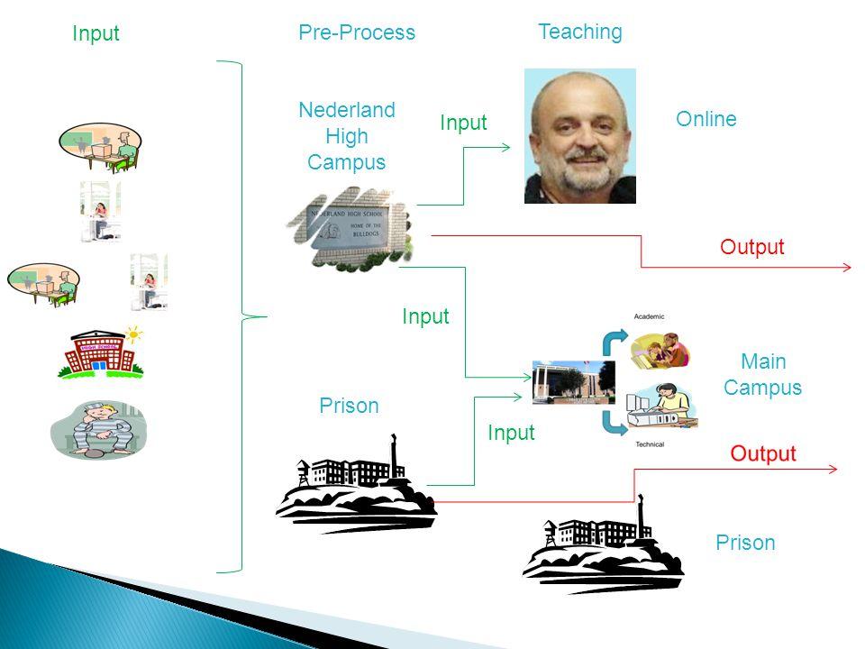 Input Teaching Online Nederland High Campus Main Campus Prison Pre-Process Prison Input Output