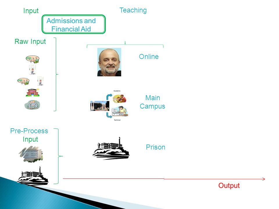 Input Teaching Online Main Campus Pre-Process Input Prison Raw Input