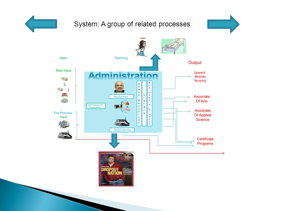 System: A group of related processes