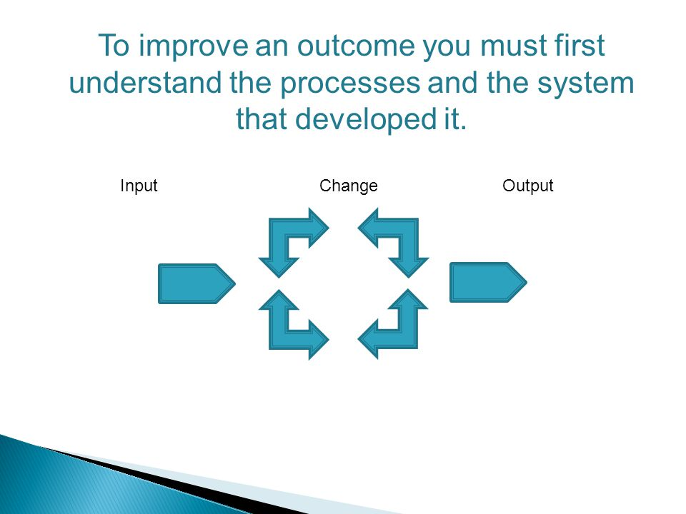 To improve an outcome you must first understand the processes and the system that developed it. InputChangeOutput