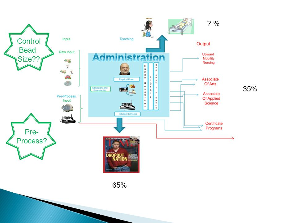 35% % 65% Control Bead Size Pre- Process