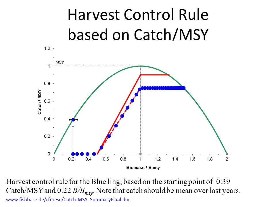 Harvest Control Rule based on Catch/MSY Harvest control rule for the Blue ling, based on the starting point of 0.39 Catch/MSY and 0.22 B/B msy. Note t