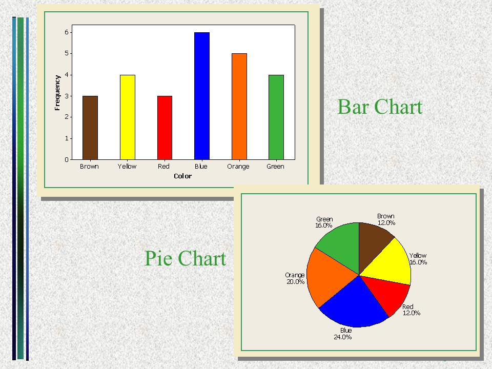 Copyright ©2006 Brooks/Cole A division of Thomson Learning, Inc. Graphs Bar Chart Pie Chart