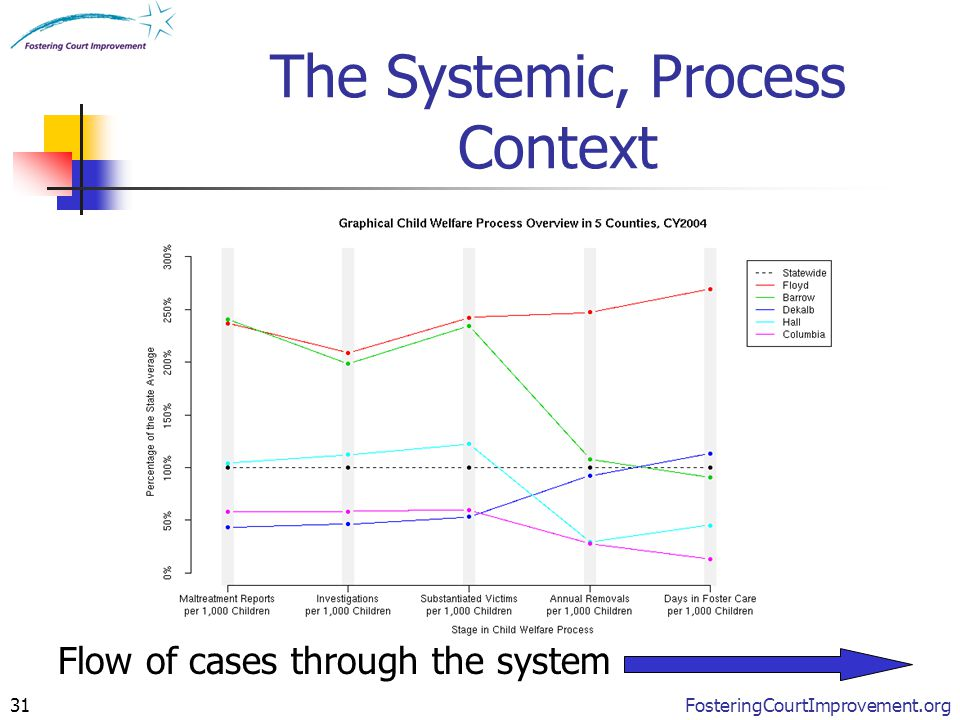 FosteringCourtImprovement.org31 The Systemic, Process Context Flow of cases through the system