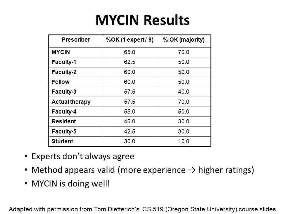 MYCIN Results Experts don't always agree Method appears valid (more experience → higher ratings) MYCIN is doing well.