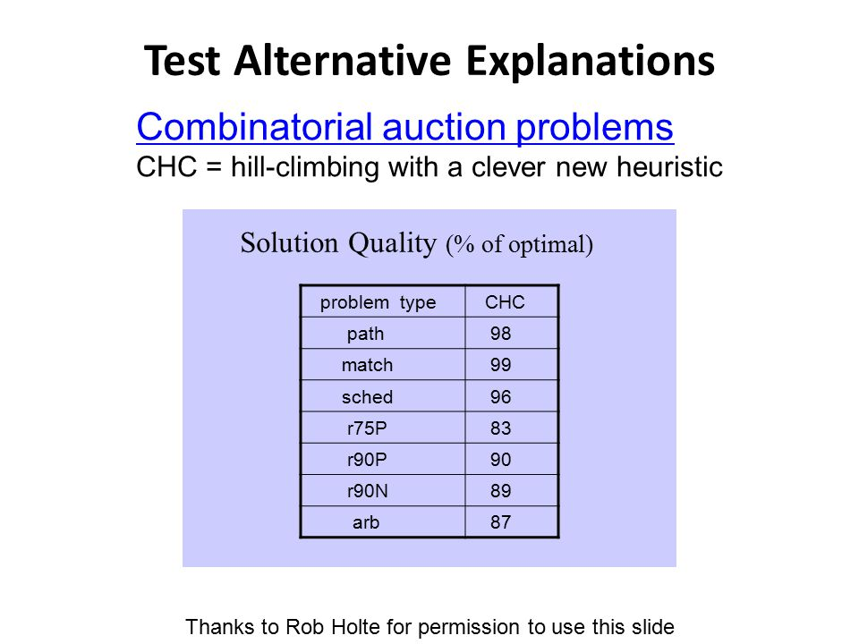 Test Alternative Explanations Solution Quality (% of optimal) Combinatorial auction problems CHC = hill-climbing with a clever new heuristic problem type CHC path 98 match 99 sched 96 r75P 83 r90P 90 r90N 89 arb 87 Thanks to Rob Holte for permission to use this slide