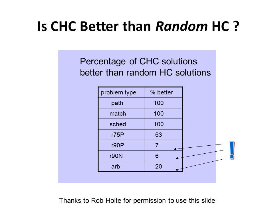 Is CHC Better than Random HC .