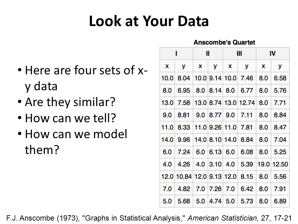 Look at Your Data Here are four sets of x- y data Are they similar? How can we tell? How can we model them? F.J. Anscombe (1973),