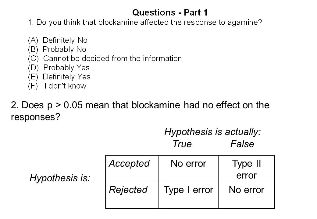 2. Does p > 0.05 mean that blockamine had no effect on the responses.