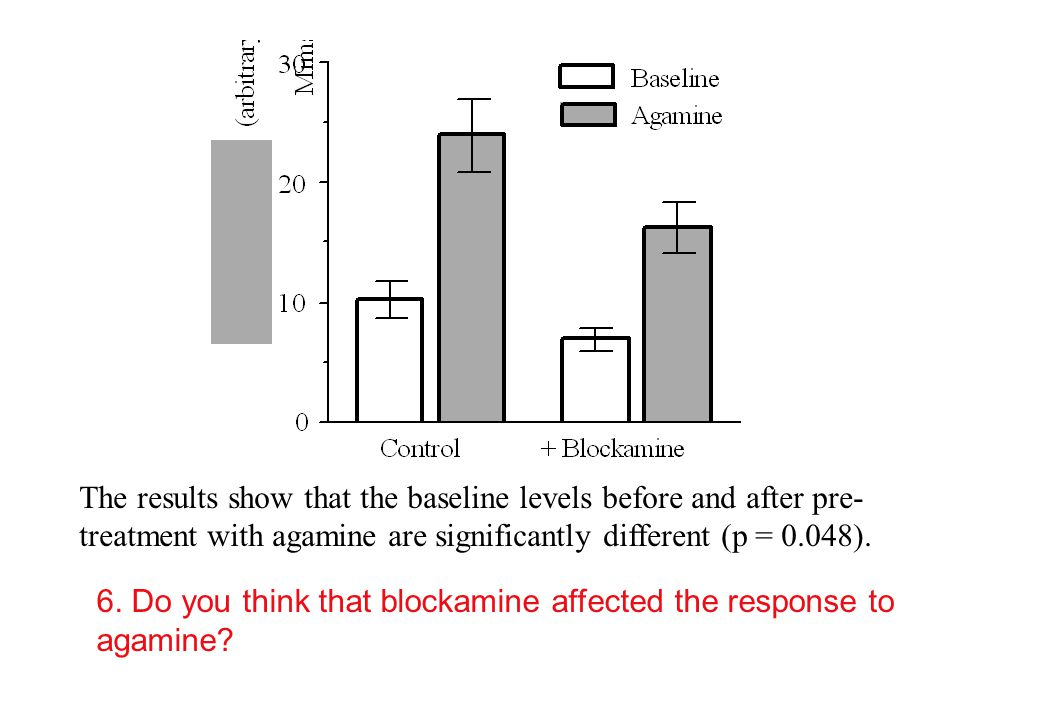 The results show that the baseline levels before and after pre- treatment with agamine are significantly different (p = 0.048).