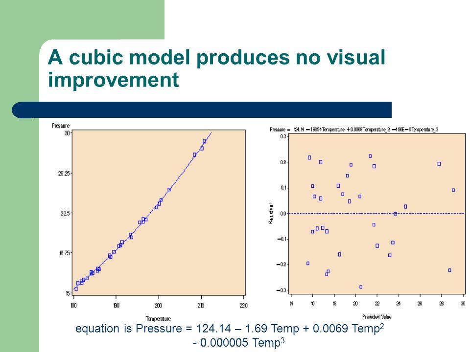 A cubic model produces no visual improvement equation is Pressure = 124.14 – 1.69 Temp + 0.0069 Temp 2 - 0.000005 Temp 3