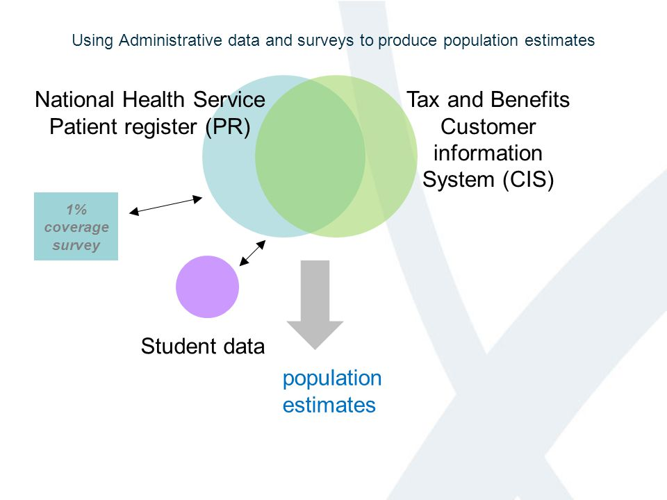 Using Administrative data and surveys to produce population estimates National Health Service Patient register (PR) Tax and Benefits Customer information System (CIS) 1% coverage survey Student data population estimates