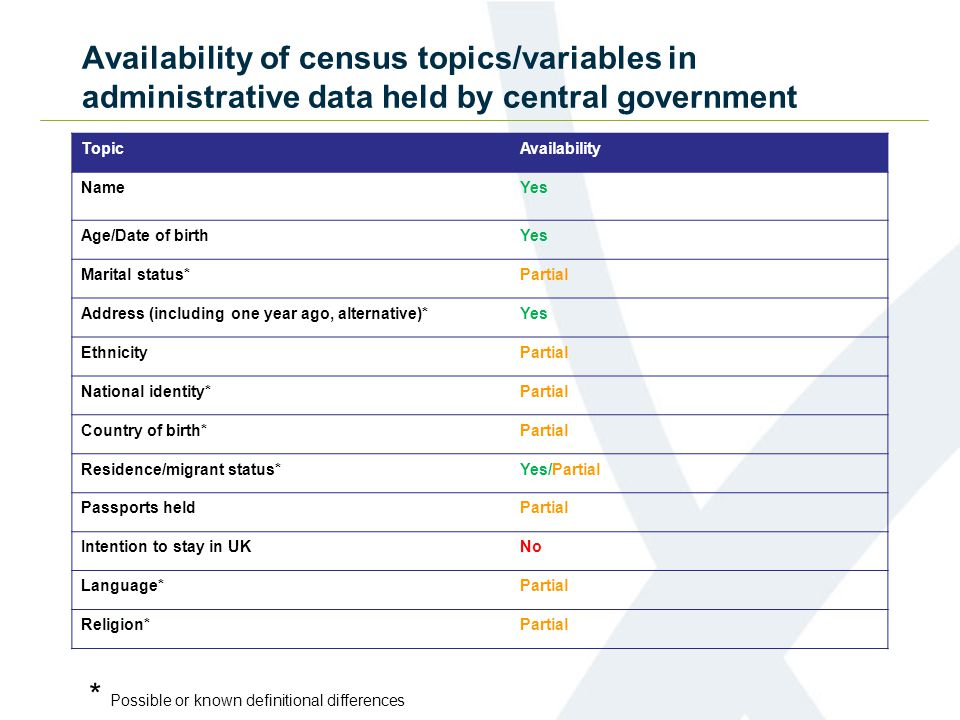 TopicAvailability NameYes Age/Date of birthYes Marital status*Partial Address (including one year ago, alternative)*Yes EthnicityPartial National identity*Partial Country of birth*Partial Residence/migrant status*Yes/Partial Passports heldPartial Intention to stay in UKNo Language*Partial Religion*Partial Availability of census topics/variables in administrative data held by central government * Possible or known definitional differences
