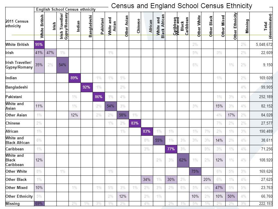 2011 Census ethnicity English School Census ethnicity White British Irish Irish Traveller/ Gypsy/Romany Indian Bangladeshi Pakistani White and Asian Other Asian Chinese African White and Black African Caribbean White and Black Caribbean Other White Other Black Other Mixed Other Ethnicity Missing Total (denominator) White British95%0.50% 2%0.50% 2%5,048,672 Irish41%47%1%0.50% 1%0.50% 5%0.50%3%0.50%2%22,609 Irish Traveller/ Gypsy/Romany 35%2%54%0.50% 6%0.50% 1%2%9,150 Indian 0.50 % 89%0.50%1% 5%0.50% 1%0.50%2%169,609 Bangladeshi 0.50 % 92%1%0.50%2%0.50% 4%99,905 Pakistani 0.50 % 1%0.50%86%1%4%0.50% 1%3%4%252,189 White and Asian 11%0.50% 1%0.50%2%54%3%0.50% 3%0.50%15%3%4%82,152 Other Asian1%0.50% 12%0.50%2% 58%1%0.50% 4%17%2%84,028 Chinese2%0.50% 1%2%83%0.50% 7%2% 27,577 African1%0.50% 1%0.50%83%1% 0.50%1%7%2%1%3%190,489 White and Black African 6%0.50% 8%55%1%3% 14%2%4%38,611 Caribbean1%0.50% 3%0.50%77%3%0.50%9%3%1%4%71,256 White and Black Caribbean 12%0.50% 2%3%62%1%2%12%1%4%108,920 Other White8%0.50%1%0.50% 1%0.50% 75%0.50%6%5%3%169,626 Other Black1%0.50% 34%1%30%2%0.50%20%6%1%4%27,625 Other Mixed10%0.50% 1%0.50%1%5%3%1%2%3%2%8%5%4%47%5% 23,763 Other Ethnicity5%0.50% 2%12%0.50%2%1%0.50% 10%2%10%50%4%66,760 Missing69%0.50% 2%1%3%1%2%0.50%4%0.50%2%1%5%1%2% 3%222,193 Census and England School Census Ethnicity