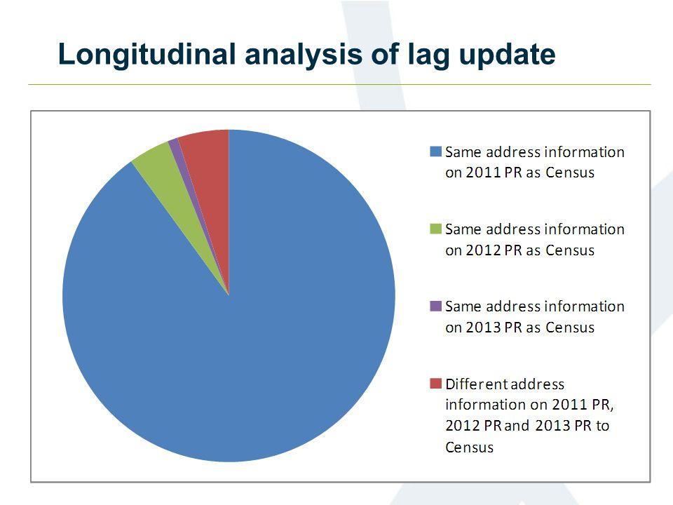 Longitudinal analysis of lag update