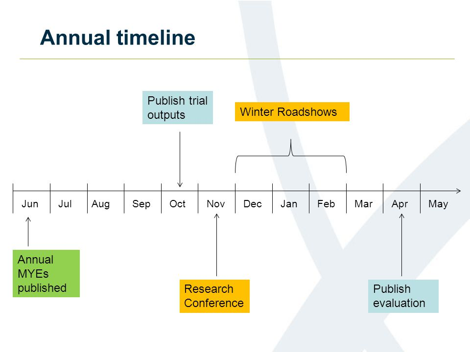 Annual timeline JulJunOctSepDecNovJanFebAprMarMayAug Publish trial outputs Research Conference Winter Roadshows Publish evaluation Annual MYEs published