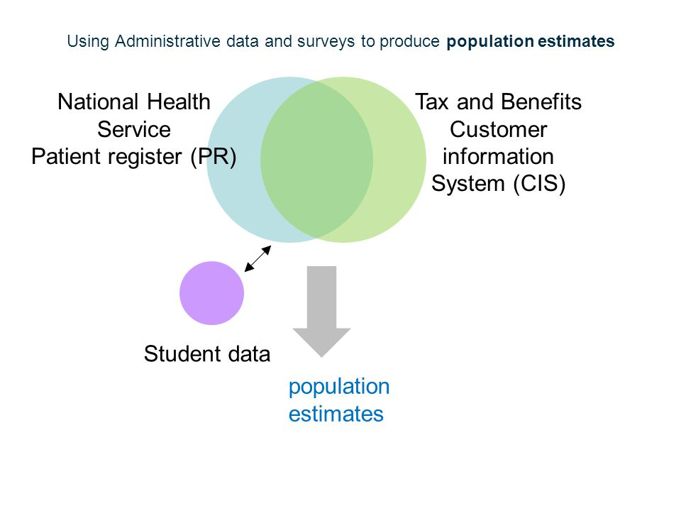 Using Administrative data and surveys to produce population estimates National Health Service Patient register (PR) Tax and Benefits Customer information System (CIS) Student data population estimates