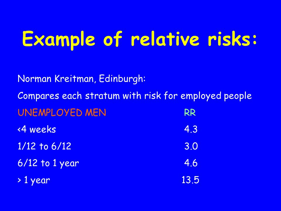 Example of relative risks: Norman Kreitman, Edinburgh: Compares each stratum with risk for employed people UNEMPLOYED MEN RR <4 weeks 4.3 1/12 to 6/12