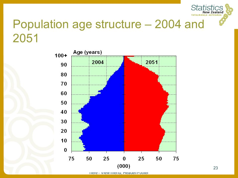 Enter Presentation Title - Section Title here - View menu, Header/Footer 23 Population age structure – 2004 and 2051