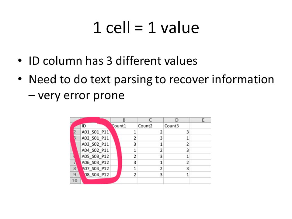 1 cell = 1 value ID column has 3 different values Need to do text parsing to recover information – very error prone