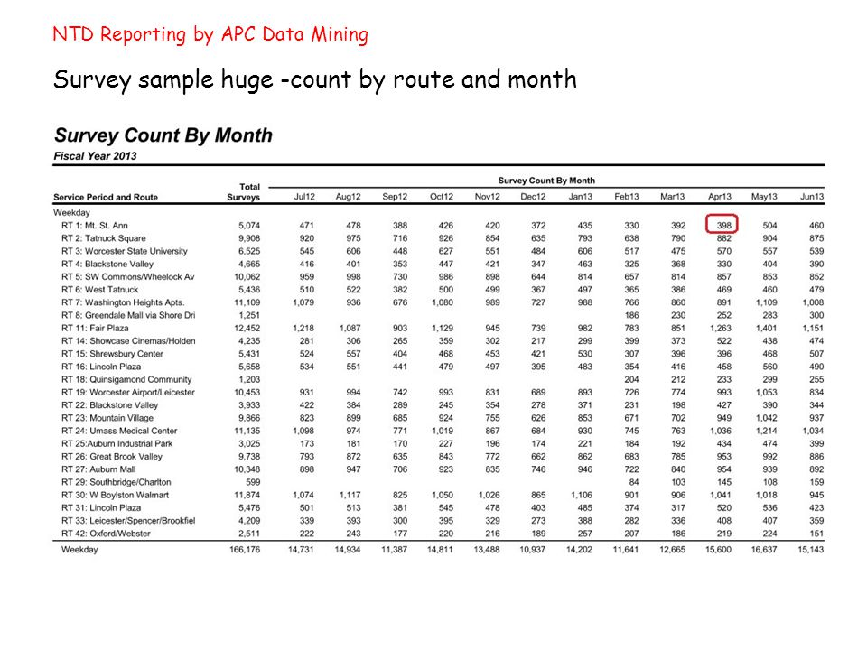 NTD Reporting by APC Data Mining Survey sample huge -count by route and month