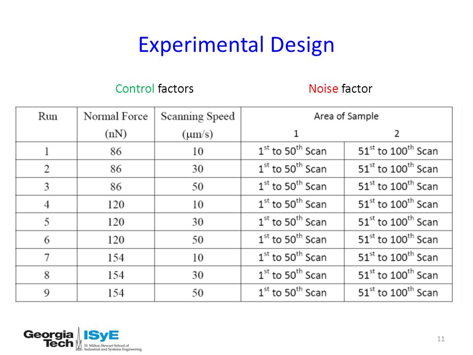 Experimental Design 11 Control factors Noise factor